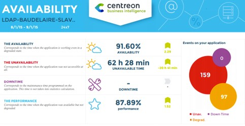 Centreon_MBI_Availability_report